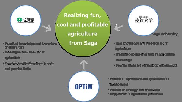 Optim Saga University And Saga Prefectural Government Announce A
