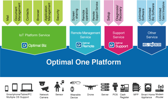 Optimal One Platform
