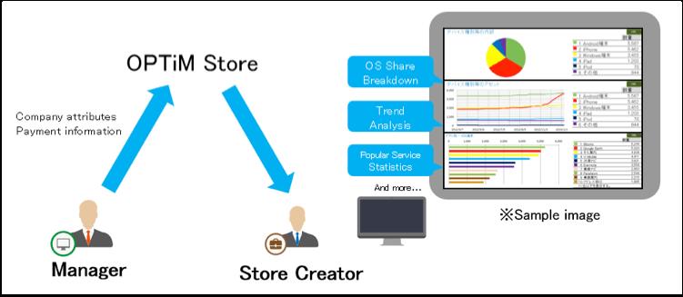 OPTiM Store 画像6