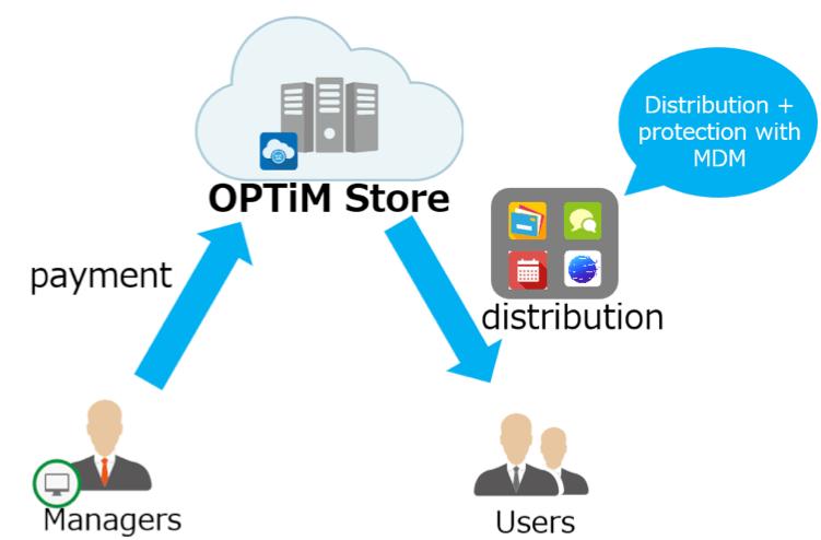 OPTiM Store 画像3