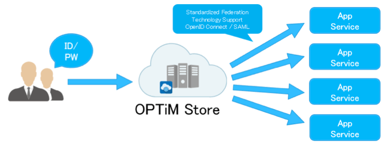OPTiM Store 画像4