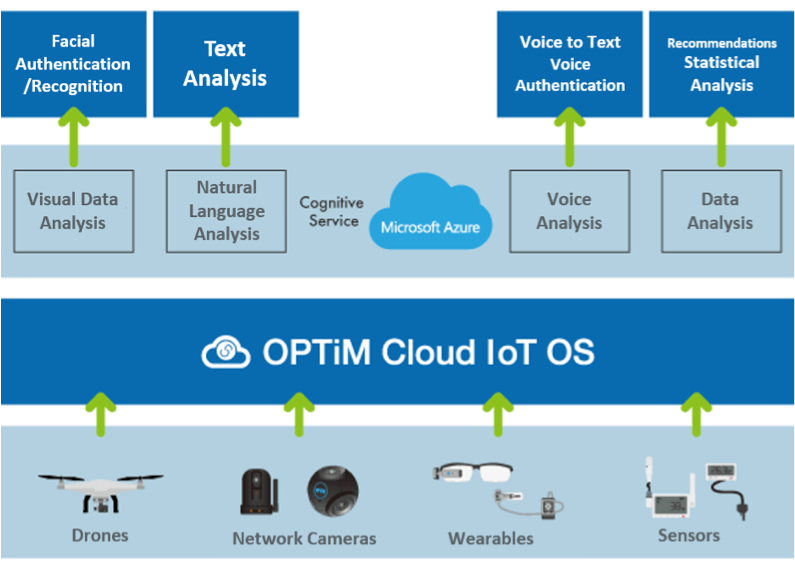 Announcing Technological Collaboration between OPTiM and Microsoft